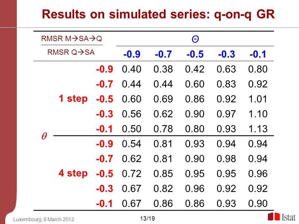 Luxembourg, 6 March 2012 13/19 Results on simulated series: q-on-q GR RMSR M SA Q RMSR Q SA Θ -0.9-0.7-0.5-0.3-0.1 1 step -0.90.400.380.420.630.80 -0.