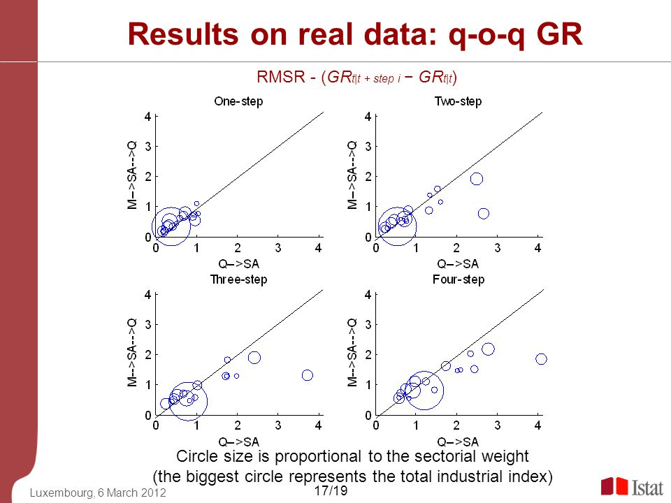 Luxembourg, 6 March 2012 17/19 Results on real data: q-o-q GR RMSR - (GR t|t + step i GR t|t ) Circle size is proportional to the sectorial weight (th