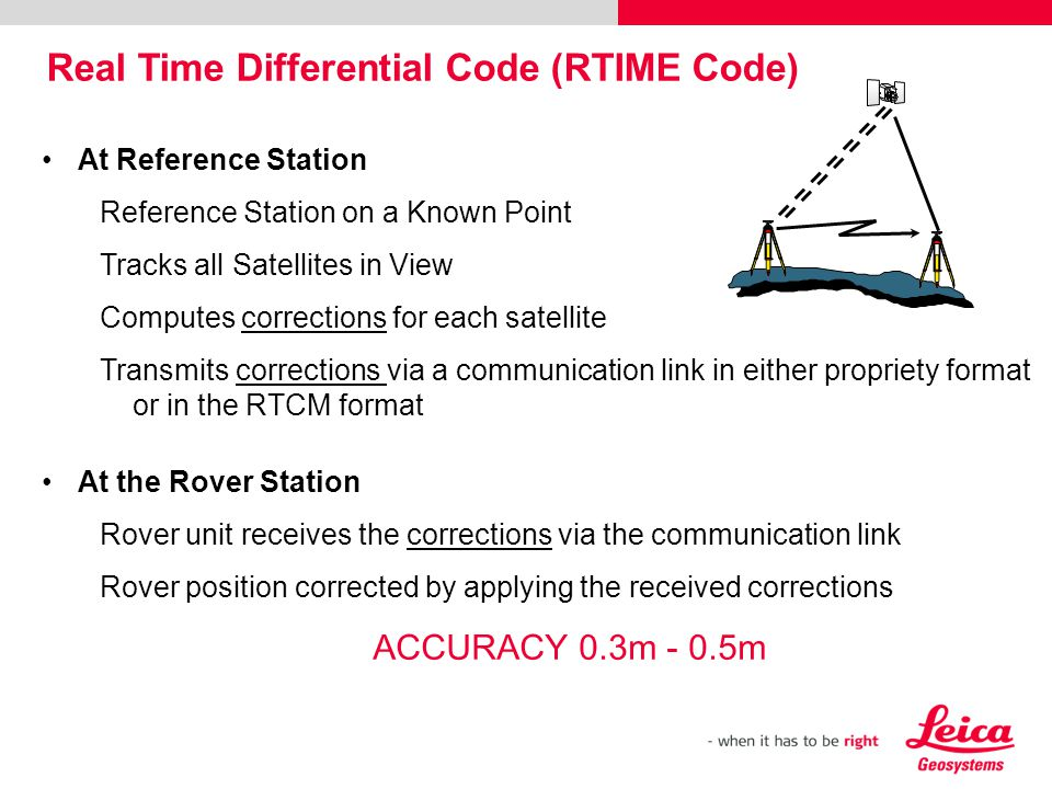 At Reference Station Reference Station on a Known Point Tracks all Satellites in View Computes corrections for each satellite Transmits corrections vi