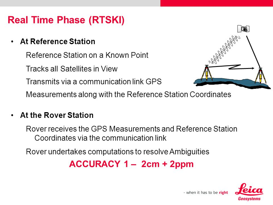 At Reference Station Reference Station on a Known Point Tracks all Satellites in View Transmits via a communication link GPS Measurements along with t