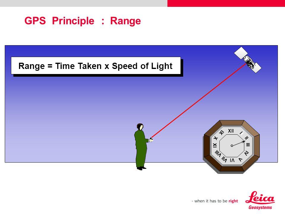 Xll Vl Xl lll l ll lV V Vll Vlll X lX Xll Vl Xl lll l ll lV V Vll Vlll X lX Range = Time Taken x Speed of Light GPS Principle : Range