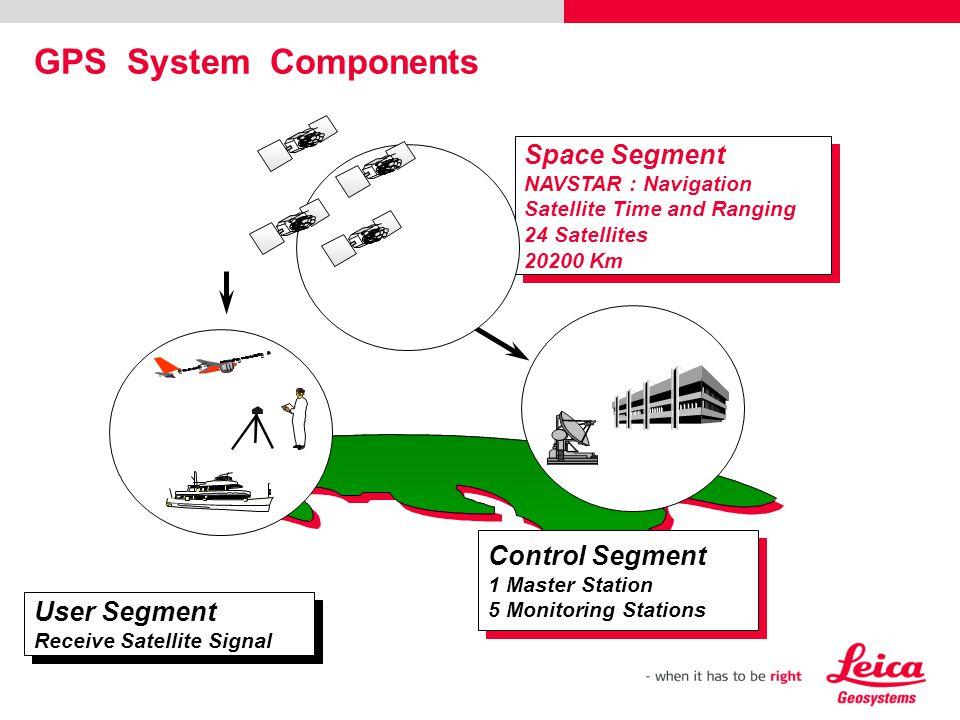 Control Segment 1 Master Station 5 Monitoring Stations Control Segment 1 Master Station 5 Monitoring Stations Space Segment NAVSTAR : Navigation Satel