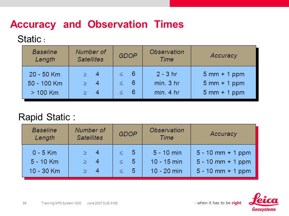 55Training GPS System 1200 June 2007 DJE-3192 Baseline Length Number of Satellites GDOP Observation Time Accuracy 20 - 50 Km 50 - 100 Km > 100 Km 2 -