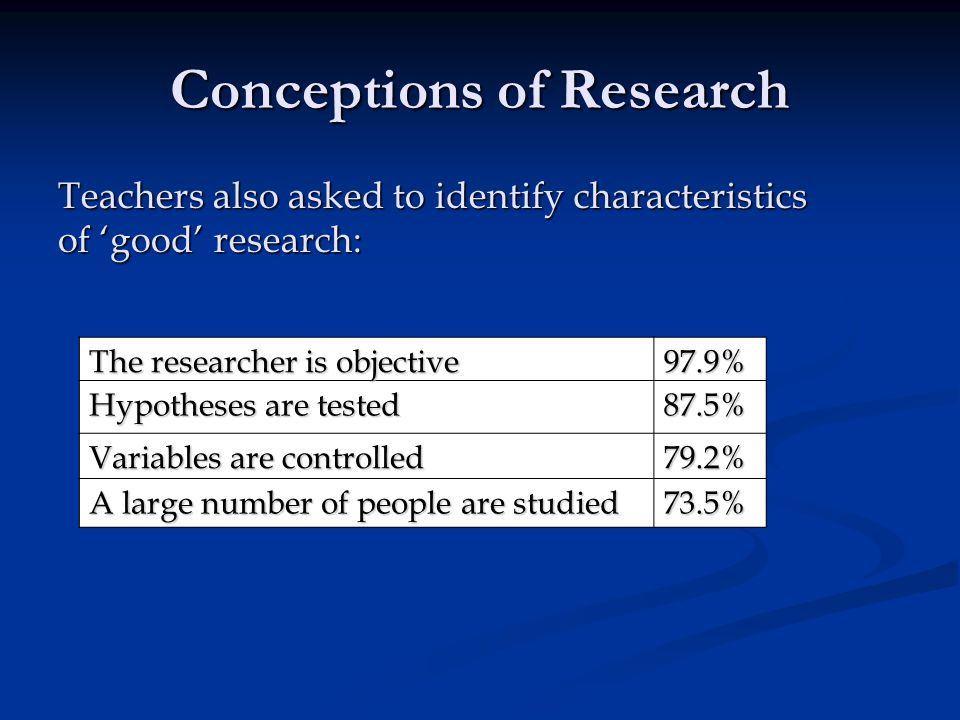 Conceptions of Research Teachers also asked to identify characteristics of good research: The researcher is objective 97.9% Hypotheses are tested 87.5% Variables are controlled 79.2% A large number of people are studied 73.5%