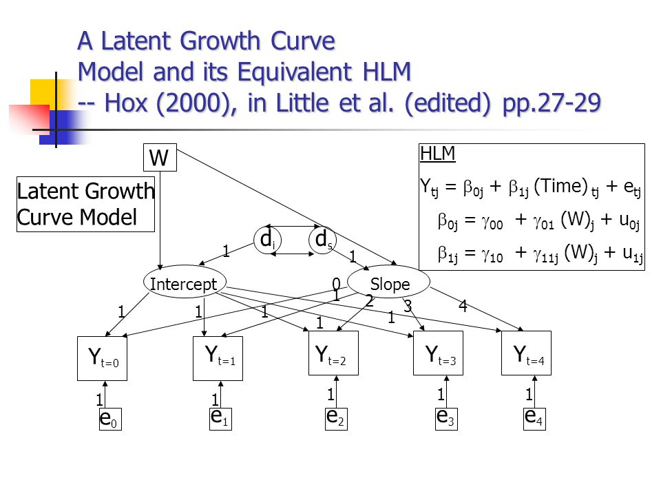 Recent Progresses in HLM (1) -- HLM and Structural Equation Modeling (SEM) HLM and SEM share common assumptions and may yield same results.