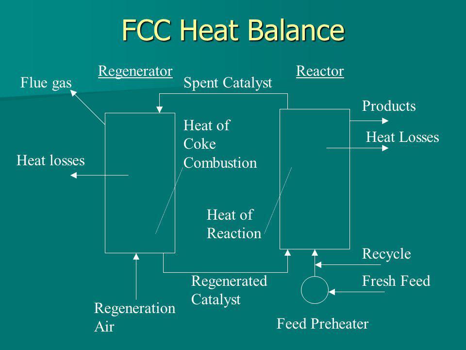 FCC Heat Balance RegeneratorReactor Spent CatalystFlue gas Heat losses Regeneration Air Feed Preheater Recycle Fresh Feed Products Heat Losses Heat of