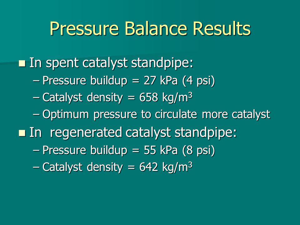 Pressure Balance Results In spent catalyst standpipe: In spent catalyst standpipe: –Pressure buildup = 27 kPa (4 psi) –Catalyst density = 658 kg/m 3 –