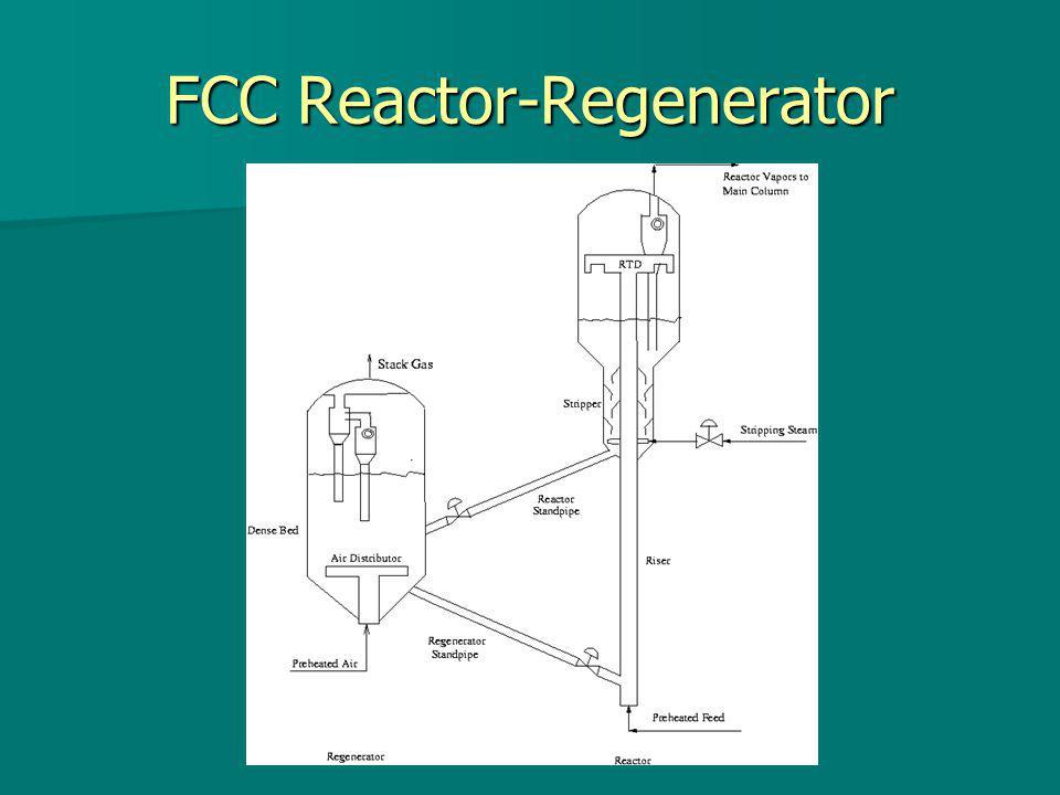 Description of the Process Reactor Reactor Riser Riser Cyclones Cyclones Stripper Stripper Regenerator Regenerator Standpipe and Slide Valve Standpipe and Slide Valve