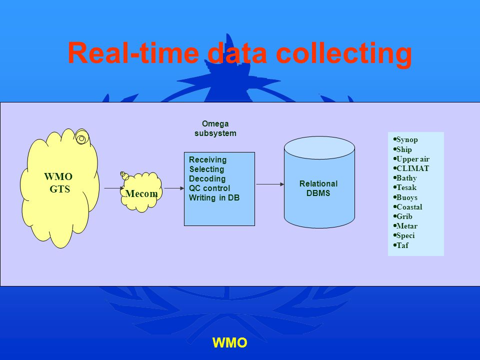 WMO Real-time data collecting Receiving Selecting Decoding QC control Writing in DB Relational DBMS Omega subsystem Synop Ship Upper air CLIMAT Bathy