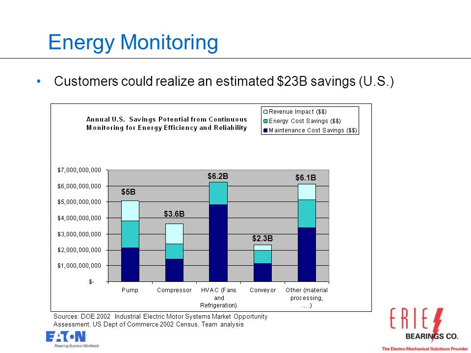 17 Energy Monitoring Customers could realize an estimated $23B savings (U.S.) Sources: DOE 2002 Industrial Electric Motor Systems Market Opportunity A