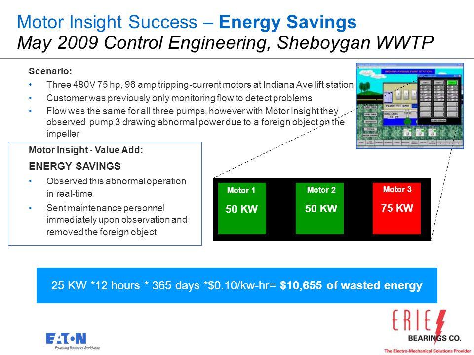 20 Motor Insight Success – Energy Savings May 2009 Control Engineering, Sheboygan WWTP Scenario: Three 480V 75 hp, 96 amp tripping-current motors at I