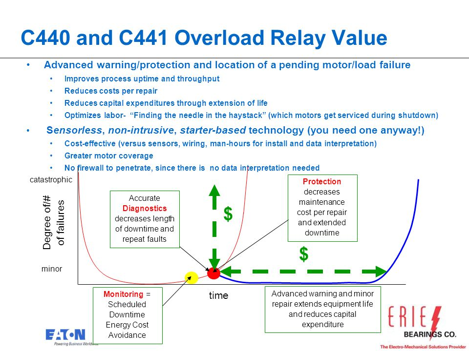 22 C440 and C441 Overload Relay Value Advanced warning/protection and location of a pending motor/load failure Improves process uptime and throughput