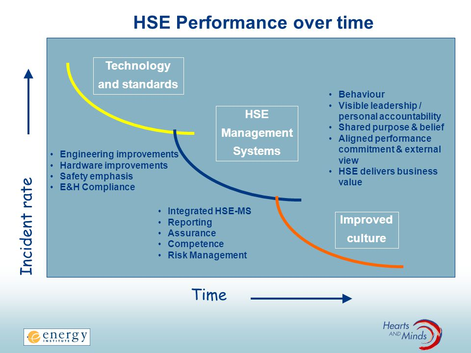 HSE Performance over time Time Incident rate Technology and standards HSE Management Systems Improved culture Engineering improvements Hardware improv