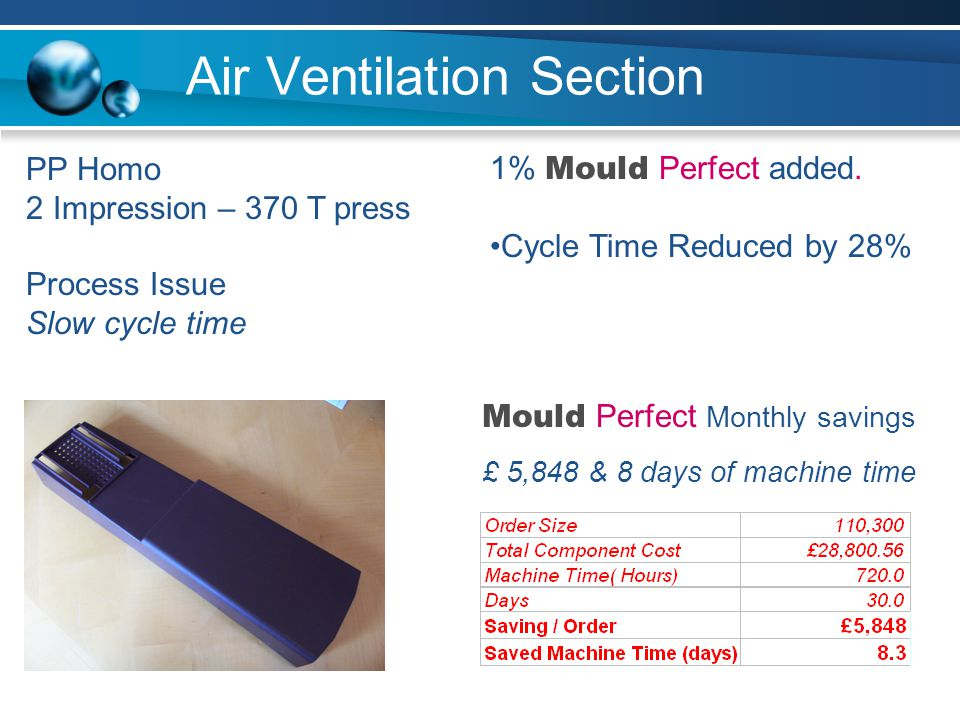 Air Ventilation Section PP Homo 2 Impression – 370 T press Process Issue Slow cycle time 1% Mould Perfect added.