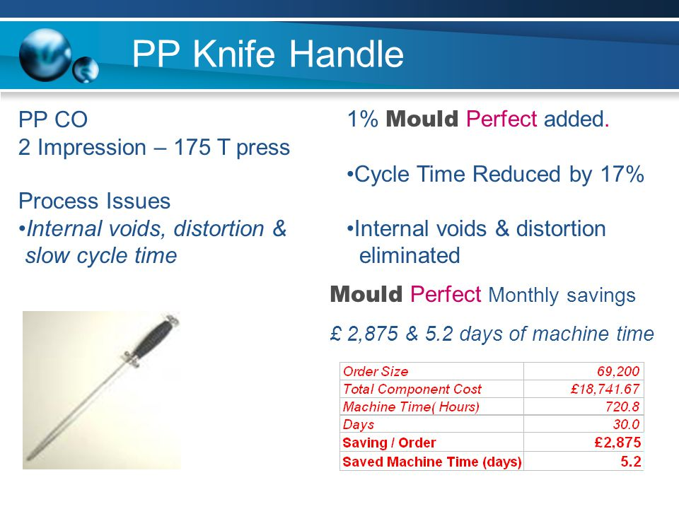 PP Knife Handle PP CO 2 Impression – 175 T press Process Issues Internal voids, distortion & slow cycle time 1% Mould Perfect added.