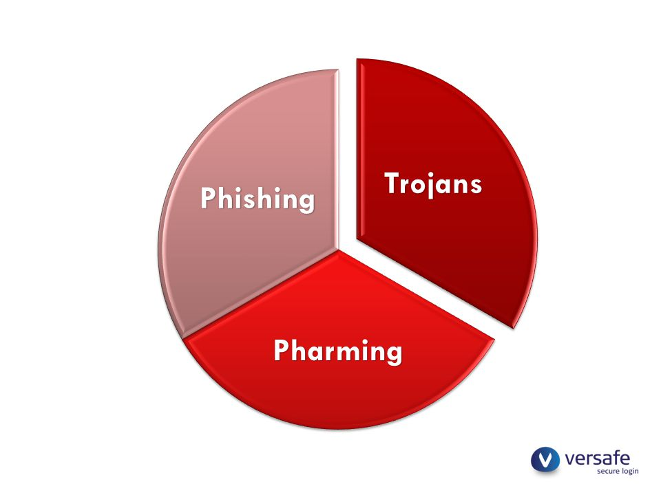 Trojans Pharming Phishing