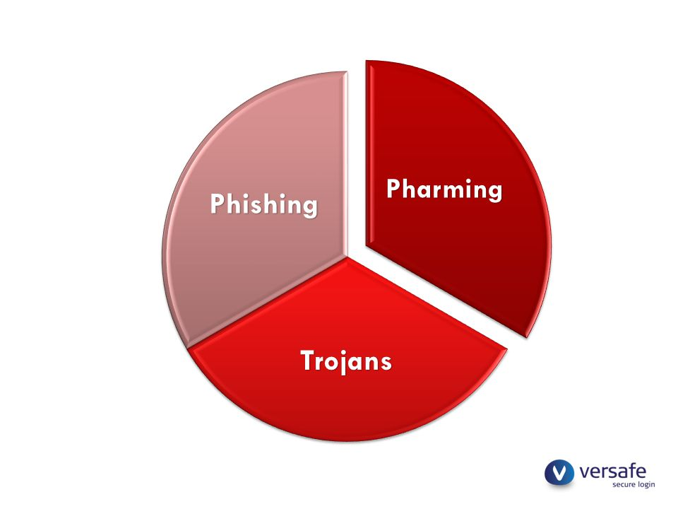 Pharming Trojans Phishing