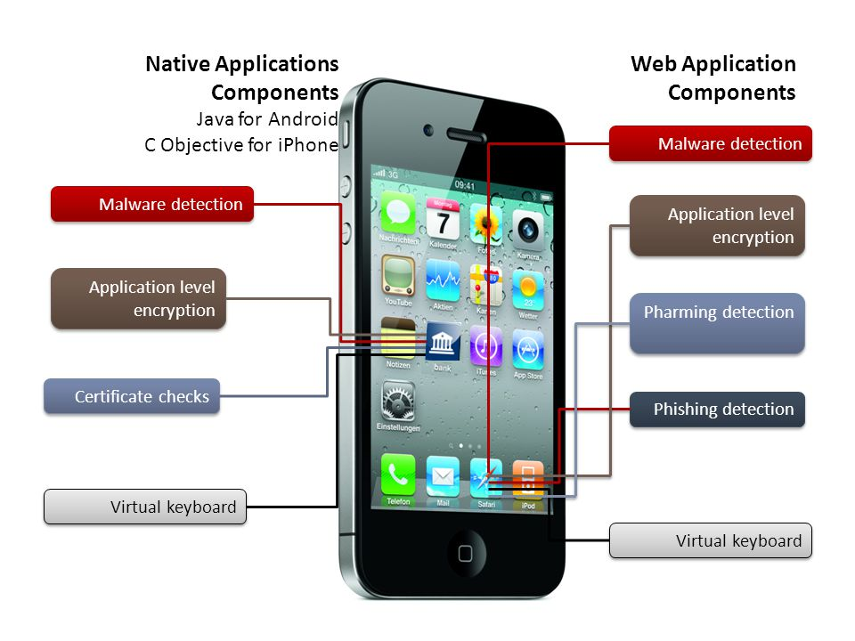 Malware detection Application level encryption Native Applications Components Java for Android C Objective for iPhone Web Application Components Certificate checks Virtual keyboard Malware detection Application level encryption Pharming detection Virtual keyboard Phishing detection