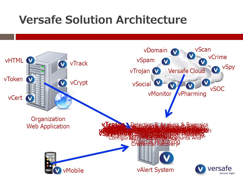 Versafe Solution Architecture Organization Web Application vTrack vCrypt vHTML vCert Versafe Cloud vAlert System vScan vDomain vSpam vTrojan vSocial vMonitor vMobile vPharming vCrime vSpy vToken vSOC vTrack - Website Copy Detection vCrypt - Applaication Layer Encryption vHTML - HTML Modification Detection vCert - Man In The Middle Detection vToken - Automatic Malicious Activity Detection vMobile - Secure Web & Native Mobile Application vScan - Scanning For Similar Website vDomain - Detection Similar Domains vSPAM - Spam Collection And Spam Analysis vCrime - CyberCrime Intelligence vTrojan - Detection & Analysis & Forensics Trojan, C&C, DropZone, Malicious Script, Configuration Files, Mule Accounts And Credential Recovery vSocial - Monitoring Fraud In Social Networks vMonitor - Monitoring Old Fraud vSpy - Monitoring Hacker Communities vPharming - DNS hijacking Detection & MITM Intelligence vSOC - Security Operation Center - Analysis & Takedown Fraud, Phishing, Trojan & Pharming