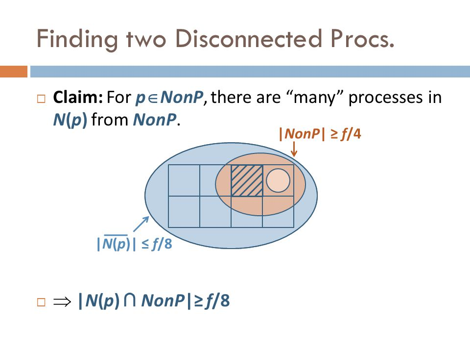 Claim: For p NonP, there are many processes in N(p) from NonP.