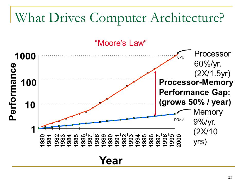 23 What Drives Computer Architecture? Year