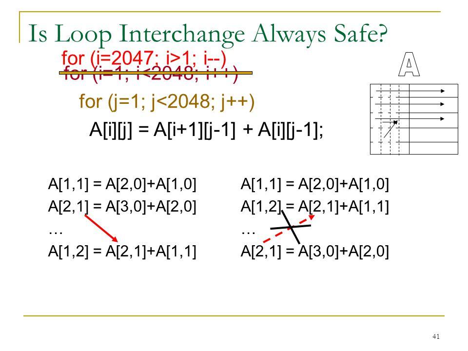 41 Is Loop Interchange Always Safe? for (i=1; i<2048; i++) for (j=1; j<2048; j++) A[i][j] = A[i+1][j-1] + A[i][j-1]; A[1,1] = A[2,0]+A[1,0] A[2,1] = A