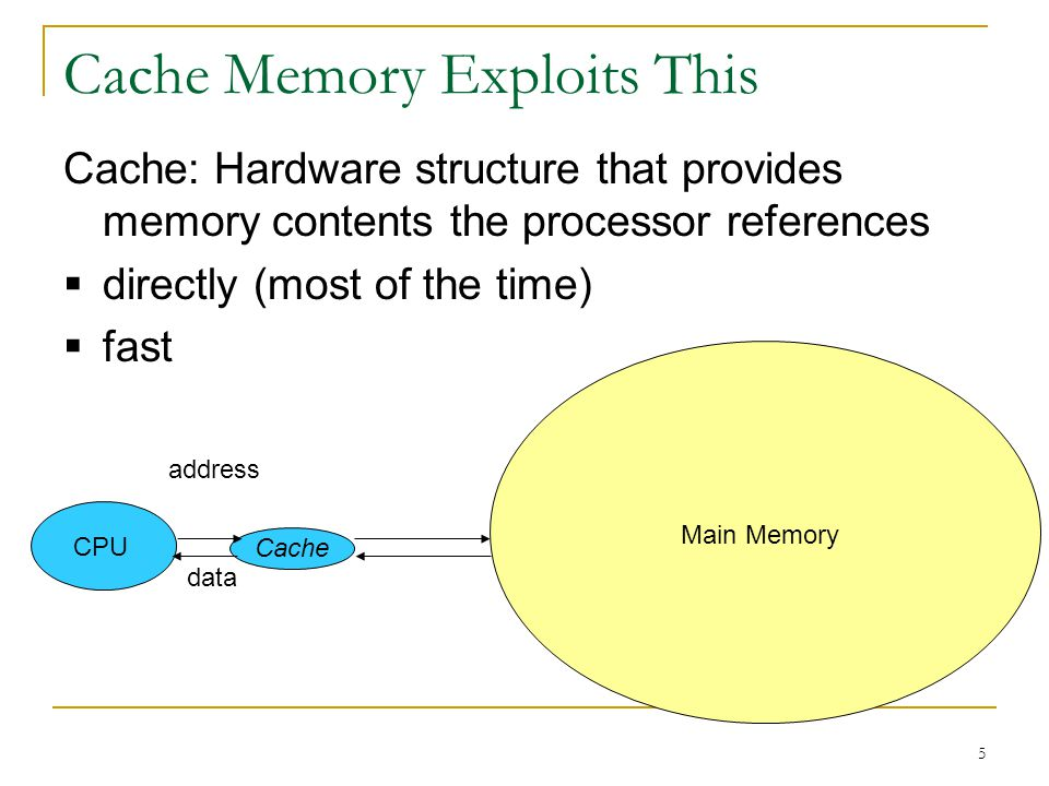 5 Cache Memory Exploits This Cache: Hardware structure that provides memory contents the processor references directly (most of the time) fast Cache C