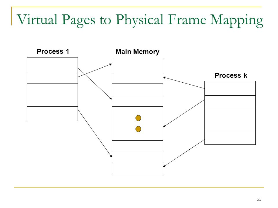 55 Virtual Pages to Physical Frame Mapping Process 1 Process k Main Memory