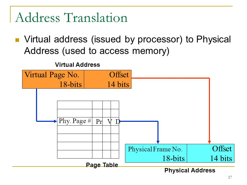 57 Address Translation Virtual address (issued by processor) to Physical Address (used to access memory) Virtual Page No. 18-bits Offset 14 bits Phy.