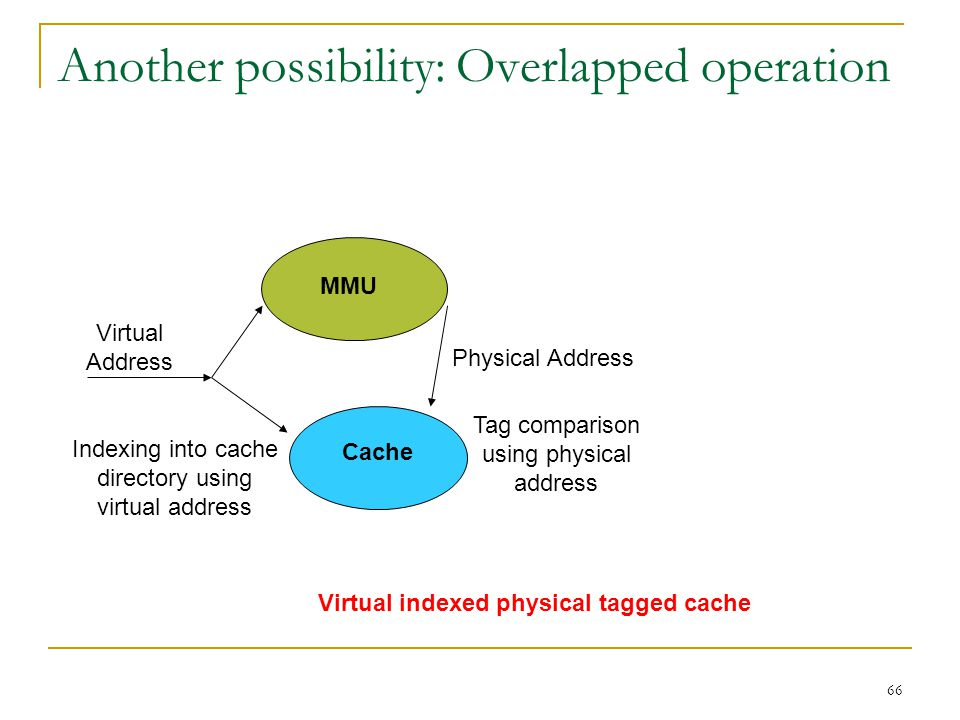 66 Another possibility: Overlapped operation MMU Cache Virtual Address Physical Address Indexing into cache directory using virtual address Tag compar