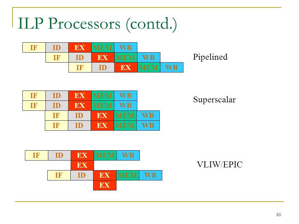 80 ILP Processors (contd.) Pipelined IFWBMEMEXID IFWBMEMEXID IFWBMEMEXID Superscalar IFWBMEMEXID IFWBMEMEXID IFWBMEMEXID IFWBMEMEXID VLIW/EPIC IFWBMEM