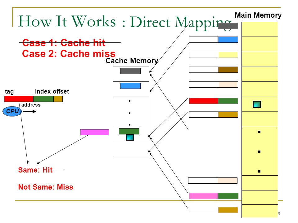 10 Cache Terminology Cache hit: A memory reference where the required data is found in the cache Cache Miss: A memory reference where the required data is not found in the cache Hit Ratio: # of hits / # of memory references Miss Ratio = (1 - Hit Ratio) Hit Time: Time to access data in cache Miss Penalty: Time to bring a block to cache