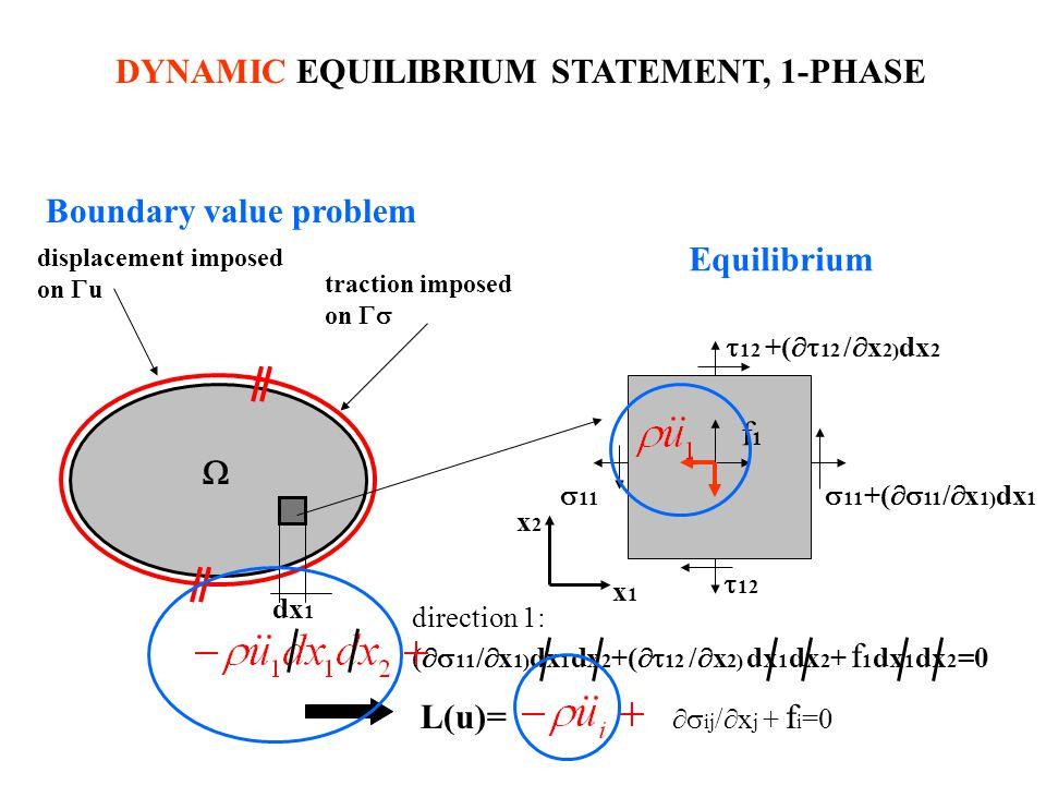 DYNAMIC EQUILIBRIUM STATEMENT, 1-PHASE 11 11 +( 11 / x 1) dx 1 12 +( 12 / x 2) dx 2 12 f1f1 direction 1: ( 11 / x 1) dx 1 dx 2 +( 12 / x 2) dx 1 dx 2