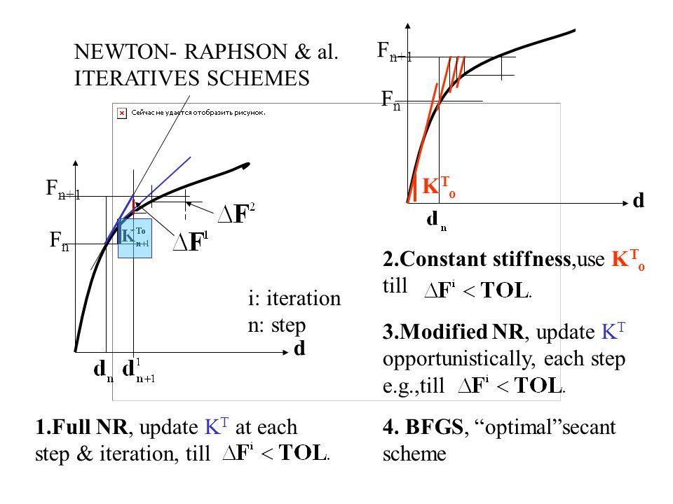 NEWTON- RAPHSON & al. ITERATIVES SCHEMES i: iteration n: step 1.Full NR, update K T at each step & iteration, till d FnFn F n+1 d FnFn 2.Constant stif