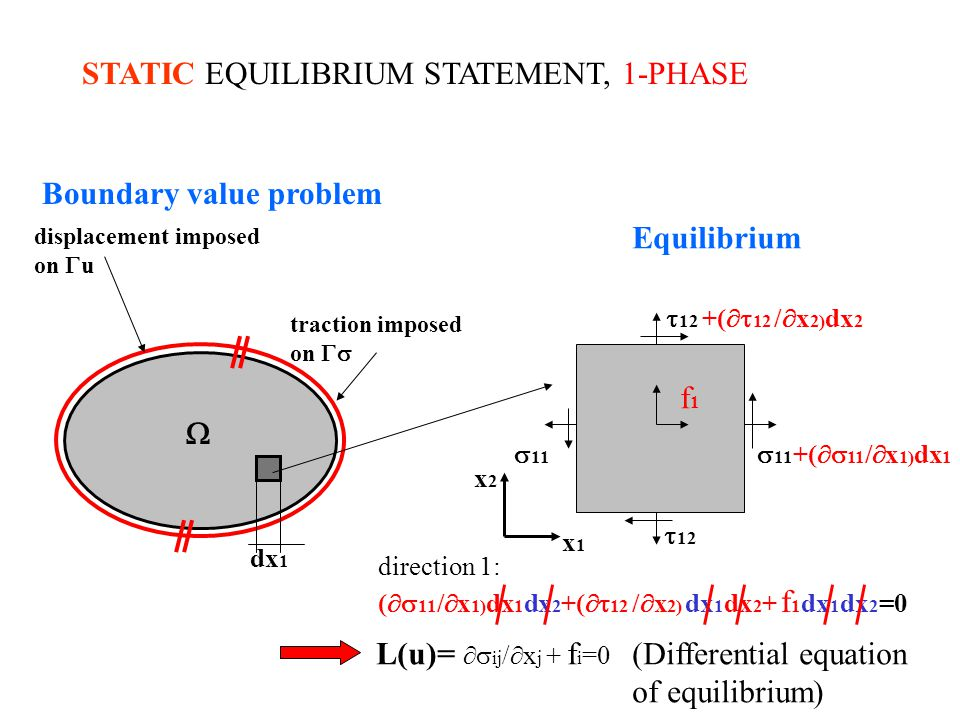 STATIC EQUILIBRIUM STATEMENT, 1-PHASE traction imposed on displacement imposed on u 11 11 +( 11 / x 1) dx 1 12 +( 12 / x 2) dx 2 12 f1f1 direction 1: