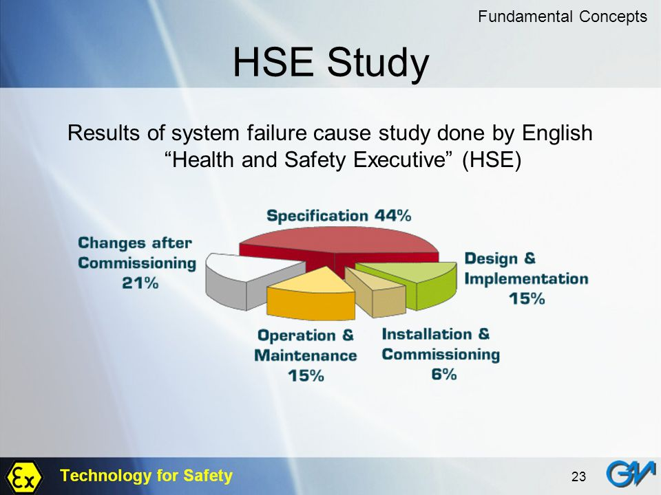 23 HSE Study Results of system failure cause study done by English Health and Safety Executive (HSE) Fundamental Concepts