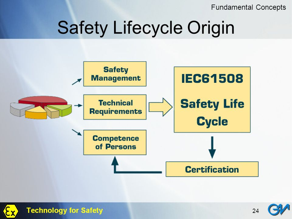 24 Safety Lifecycle Origin Fundamental Concepts