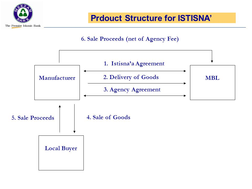 Manufacturer 1. Istisnaa Agreement MBL 2. Delivery of Goods 3. Agency Agreement Local Buyer 4. Sale of Goods 6. Sale Proceeds (net of Agency Fee) 5. S