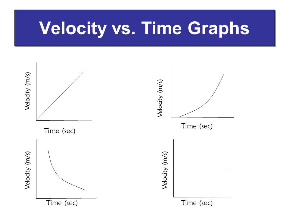 Velocity vs. Time Graphs Time (sec) Velocity (m/s) Time (sec) Velocity (m/s) Time (sec) Velocity (m/s) Time (sec) Velocity (m/s)