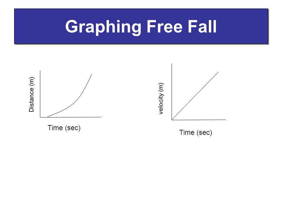 Graphing Free Fall Distance (m) Time (sec) velocity (m) Time (sec)