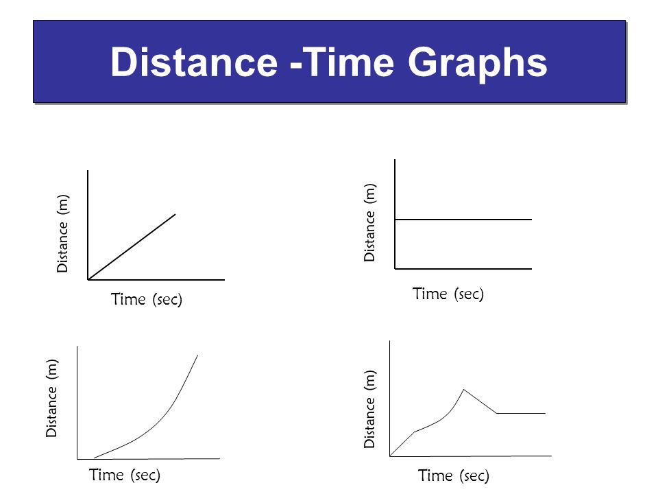 Distance -Time Graphs Distance (m) Time (sec) Distance (m)
