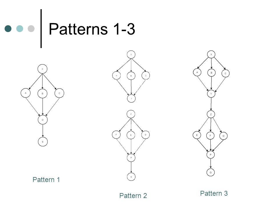 Patterns 1-3 Pattern 1 Pattern 2 Pattern 3