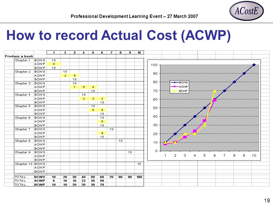 Professional Development Learning Event – 27 March 2007 19 How to record Actual Cost (ACWP)