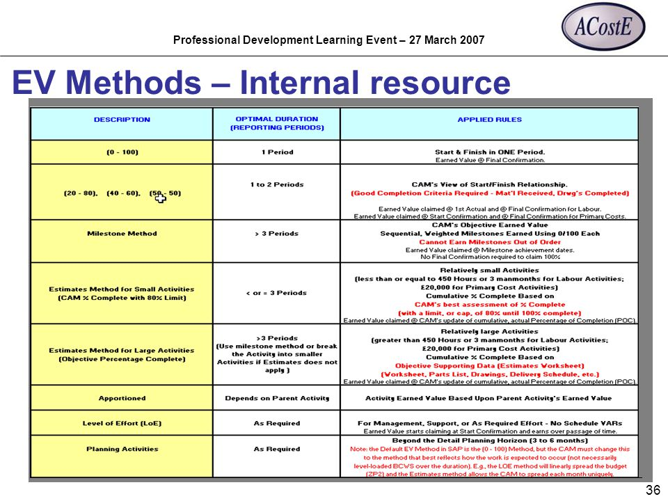 Professional Development Learning Event – 27 March 2007 36 EV Methods – Internal resource