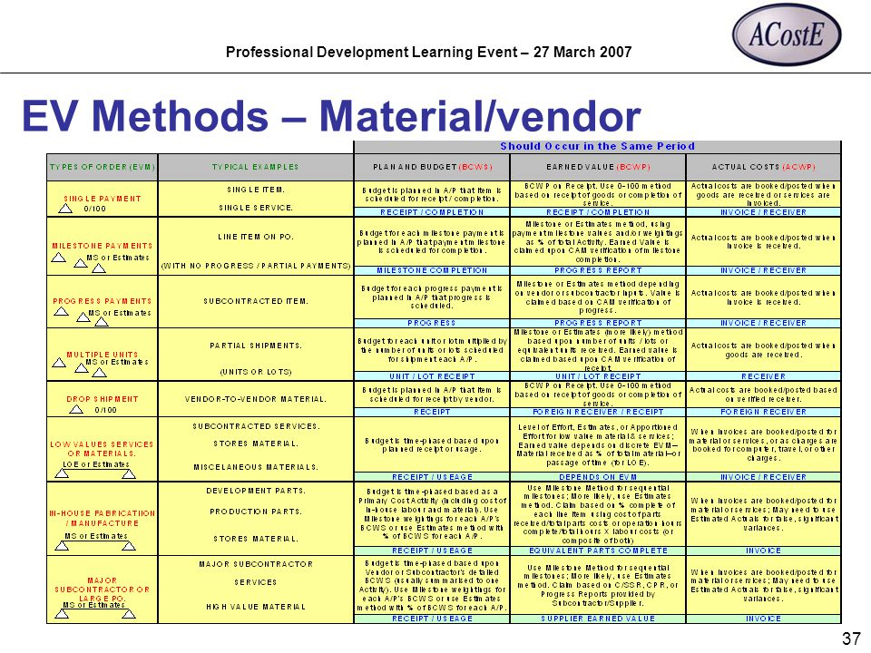 Professional Development Learning Event – 27 March 2007 37 EV Methods – Material/vendor