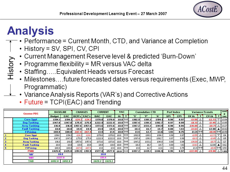 Professional Development Learning Event – 27 March 2007 44 Analysis Performance = Current Month, CTD, and Variance at Completion History = SV, SPI, CV