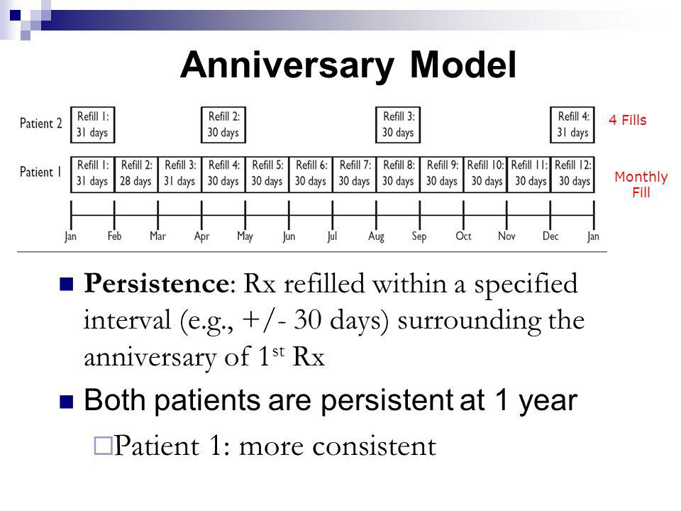 Anniversary Model Persistence: Rx refilled within a specified interval (e.g., +/- 30 days) surrounding the anniversary of 1 st Rx Both patients are pe