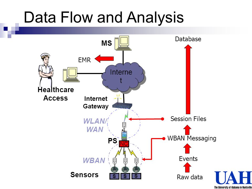 Raw data Events MS Internet Gateway PS Sensors NC WBAN WLAN/ WAN SSS Interne t WBAN Messaging Session Files Database Data Flow and Analysis Healthcare