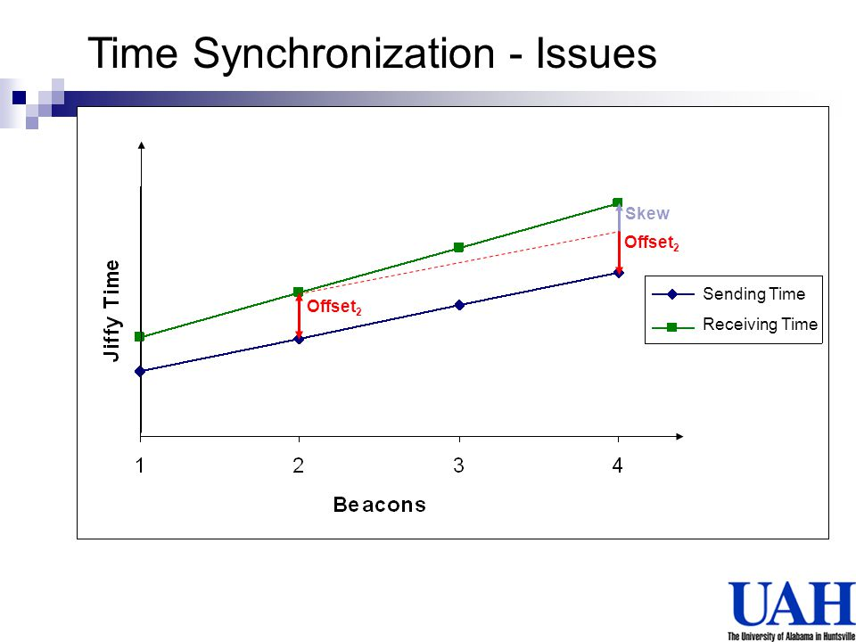 Offset 2 Skew Offset 2 Sending Time Receiving Time Time Synchronization - Issues