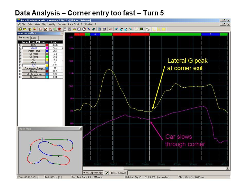 Data Analysis – Corner entry too fast – Turn 5 Lateral G peak at corner exit Car slows through corner